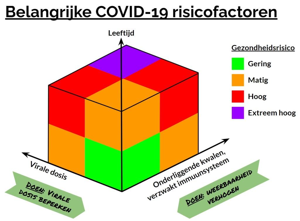 Belangrijkste COVID-19 risicofactoren: leeftijd, virale dosis, onderliggende kwalen