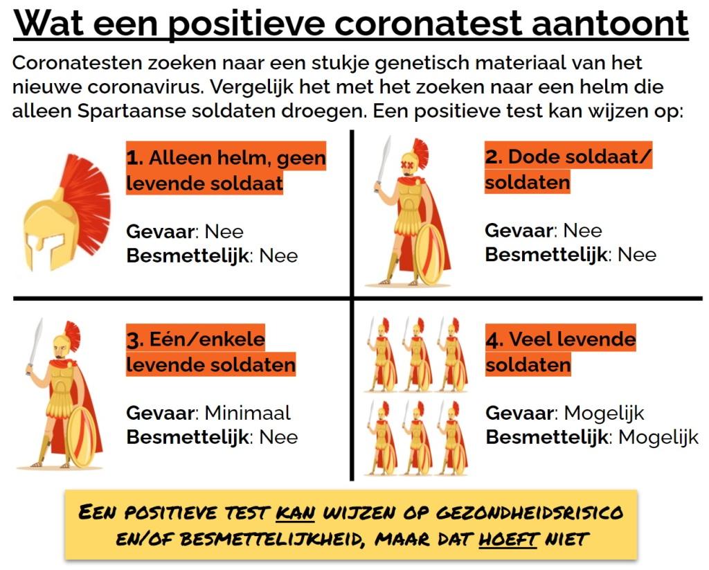 Wat een positieve coronatest aantoont