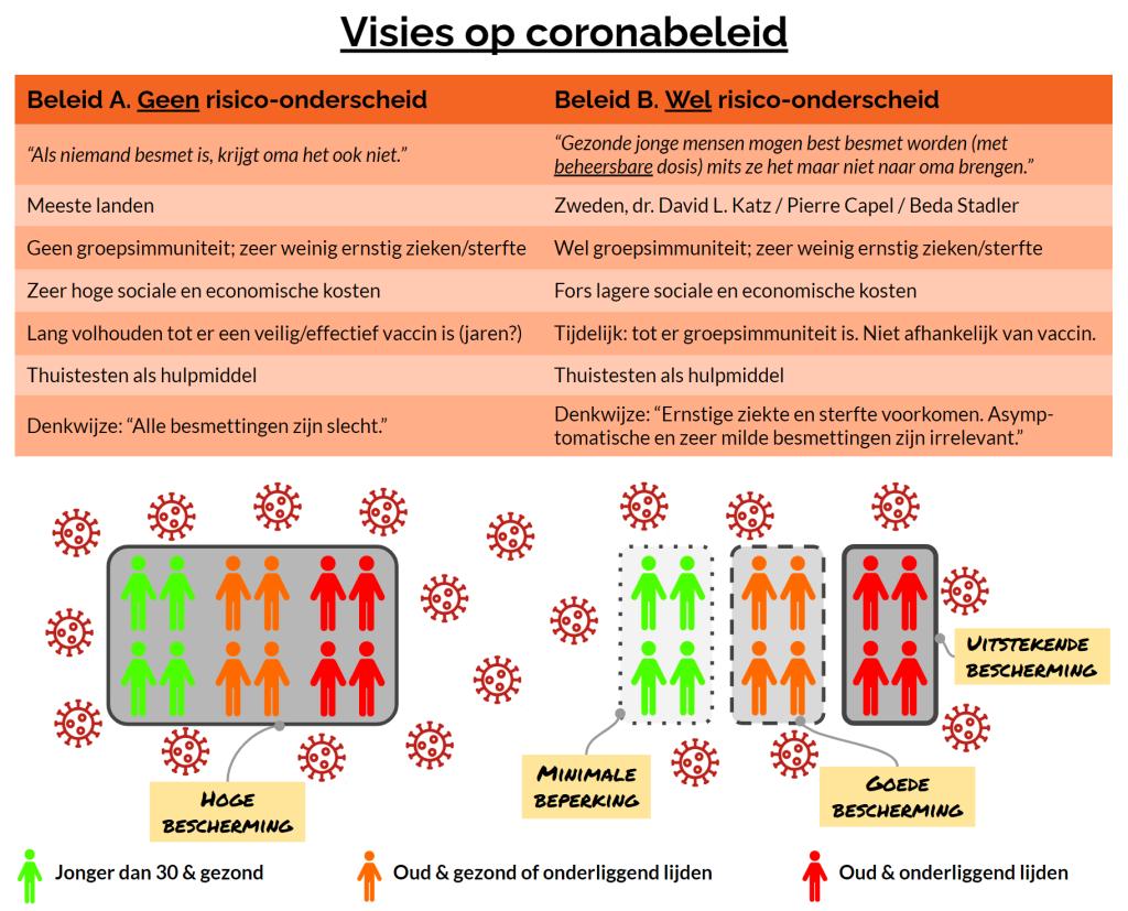 Visies op coronabeleid: maximaal onderdrukken versus risico-onderscheid aanbrengen