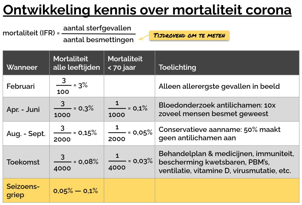 Ontwikkeling kennis over mortaliteit corona