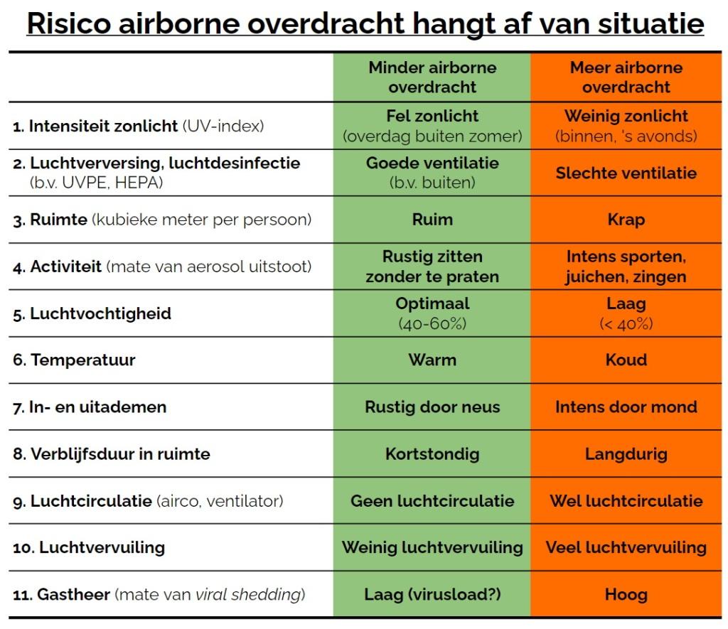 Risico airborne overdracht hangt af van situatie
