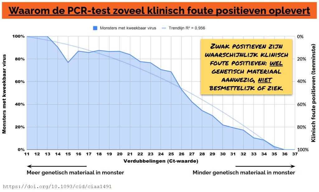 Waarom de PCR-test zoveel klinisch foute positieven oplevert